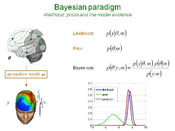 bayesian statistics for dummies pdf